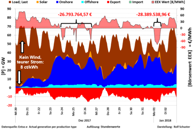 verschwendet deutschland energie